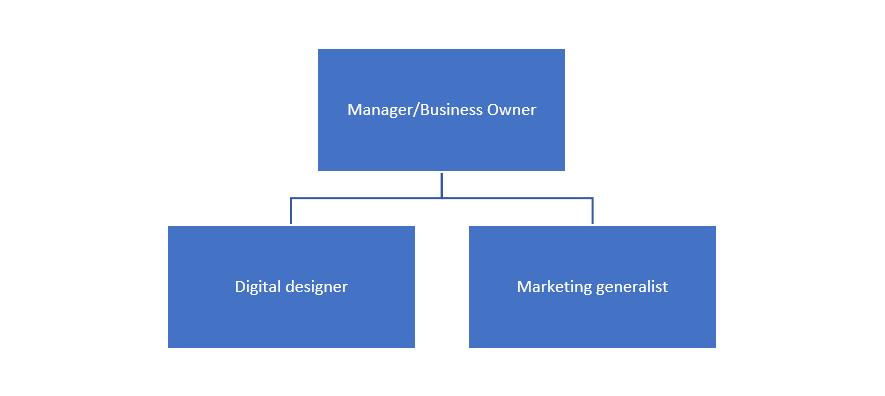 struktura digital marketing small